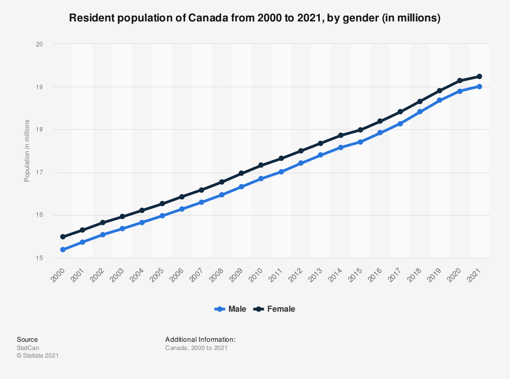 Statistic: Resident population of Canada from 2000 to 2018, by gender (in million) | Statista
