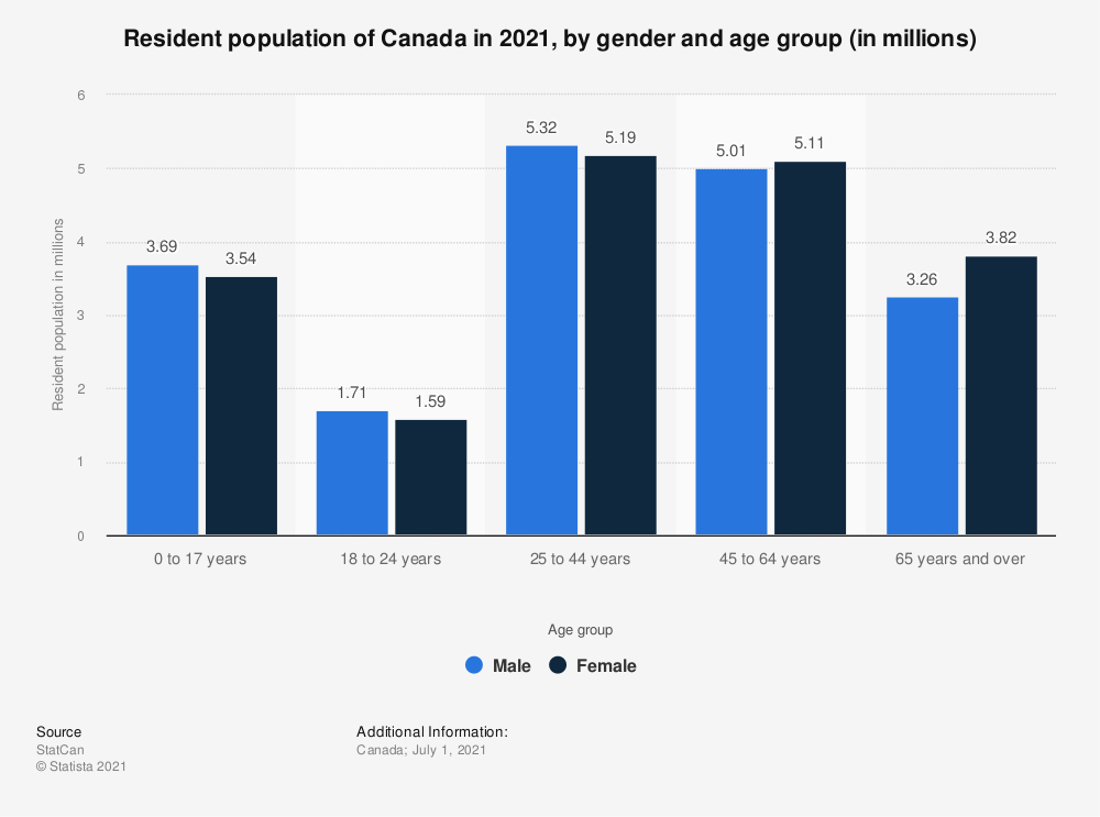 Statistic: Resident population of Canada in 2018, by gender and age group (in millions) | Statista