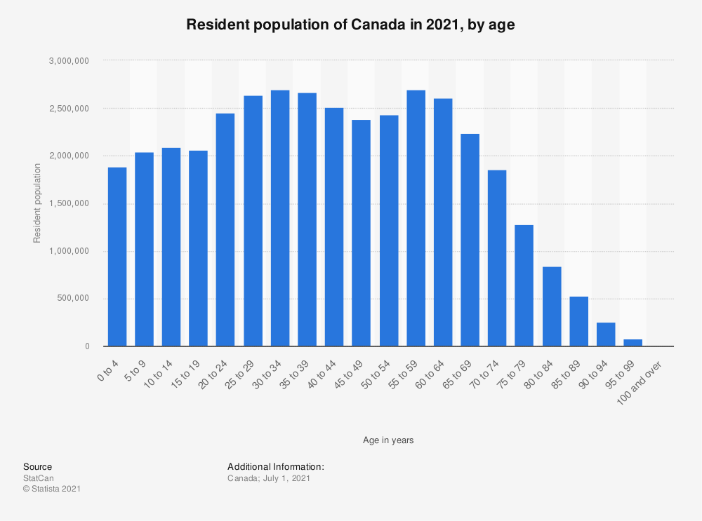 Statistic: Resident population of Canada in 2020, by age (in 1,000s) | Statista