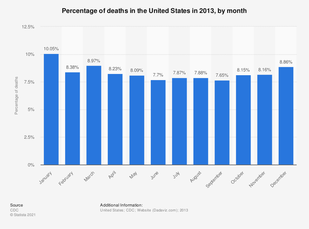 Statistic: Percentage of deaths in the United States in 2013, by month | Statista