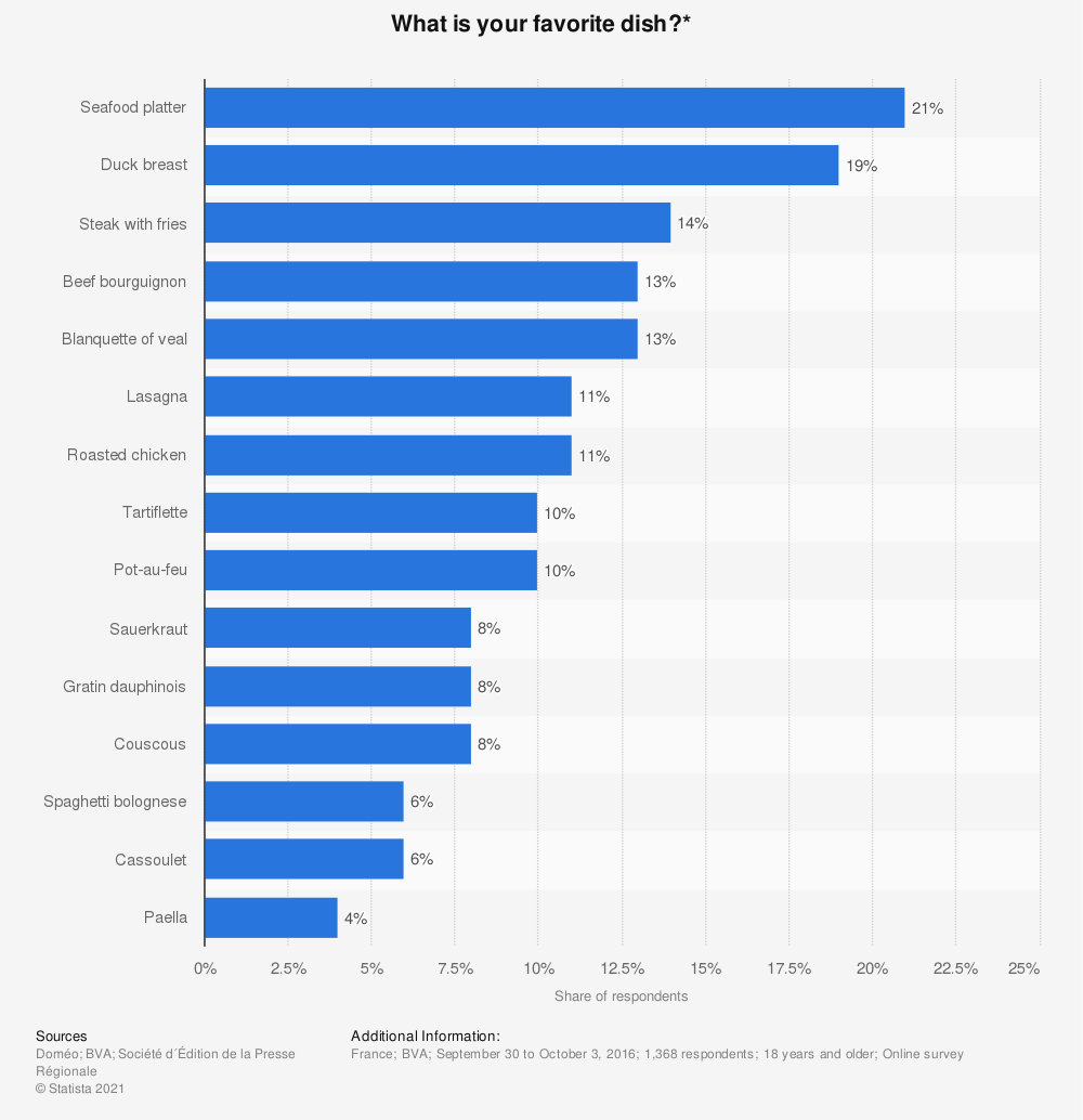 Statistic: What is your favorite dish?* | Statista