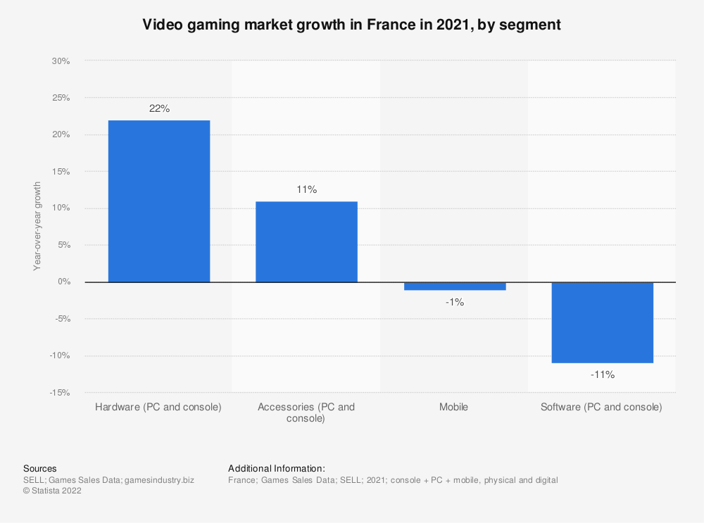 Statistic: Video gaming market growth in France in 2020, by segment   Statista