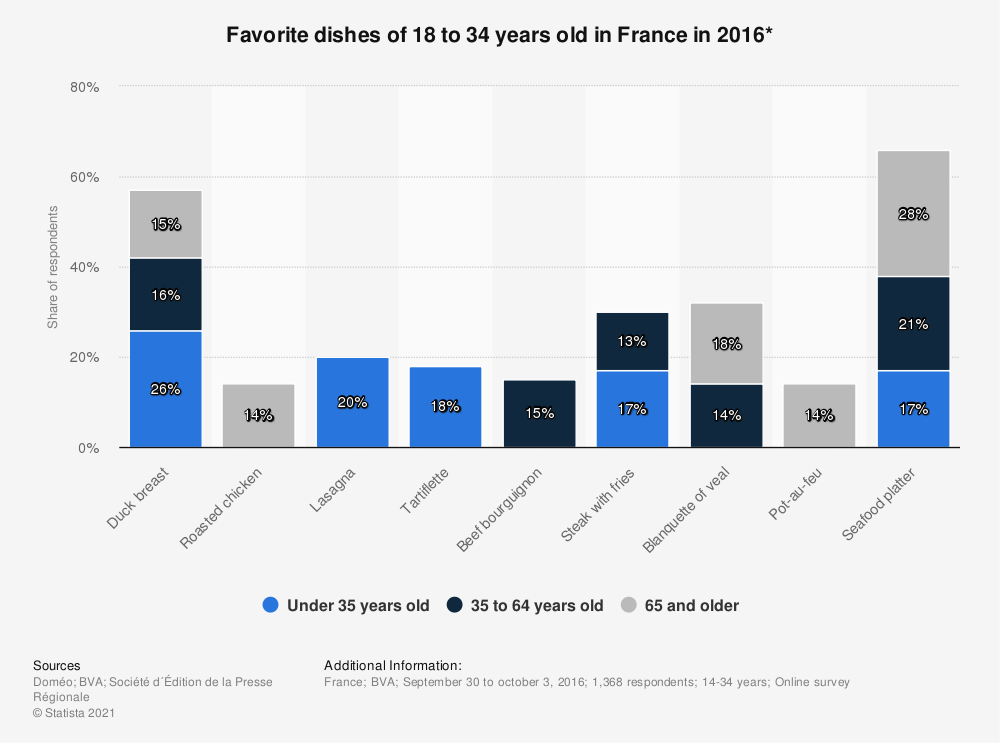 Statistic: Favorite dishes of 18 to 34 years old in France in 2016* | Statista