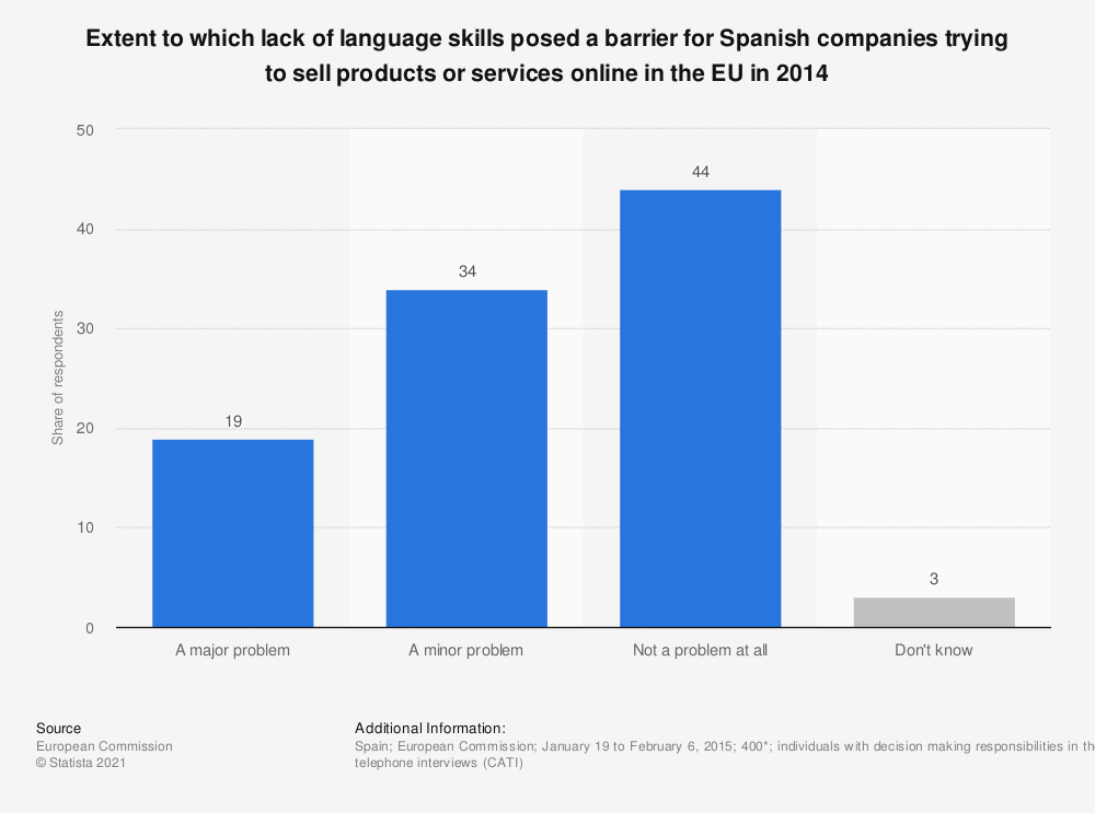 Statistic: Extent to which lack of language skills posed a barrier for Spanish companies trying to sell products or services online in the EU in 2014 | Statista