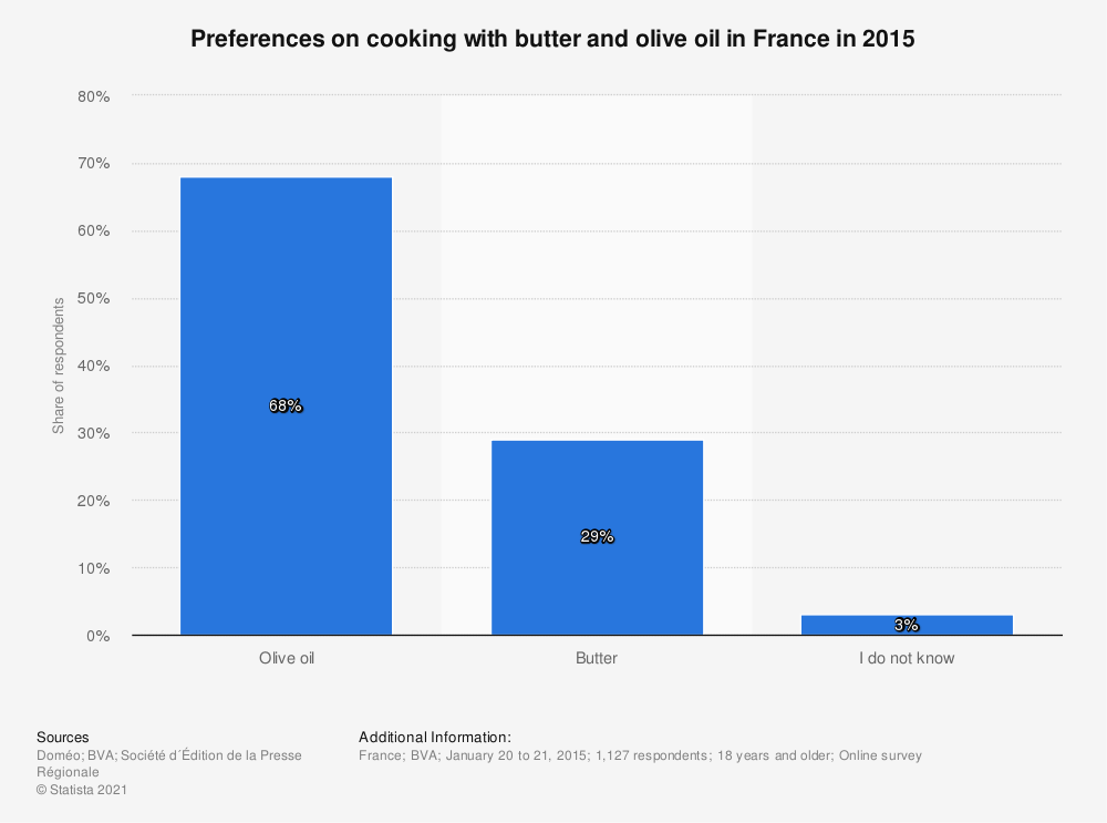 Statistic: Preferences on cooking with butter and olive oil in France in 2015 | Statista