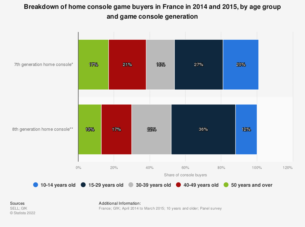 Statistic: Breakdown of home console game buyers in France in 2014 and 2015, by age group and game console generation | Statista