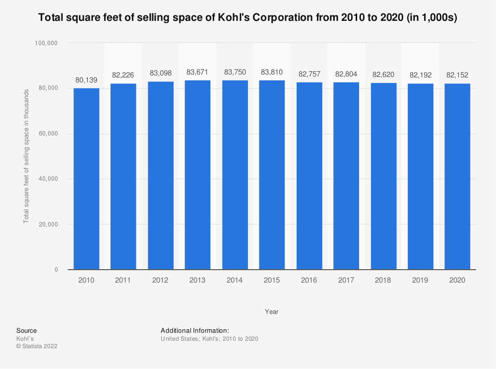 Statistic: Total square feet of selling space of the Kohl's Corporation from 2010 to 2018 (in 1,000s) | Statista