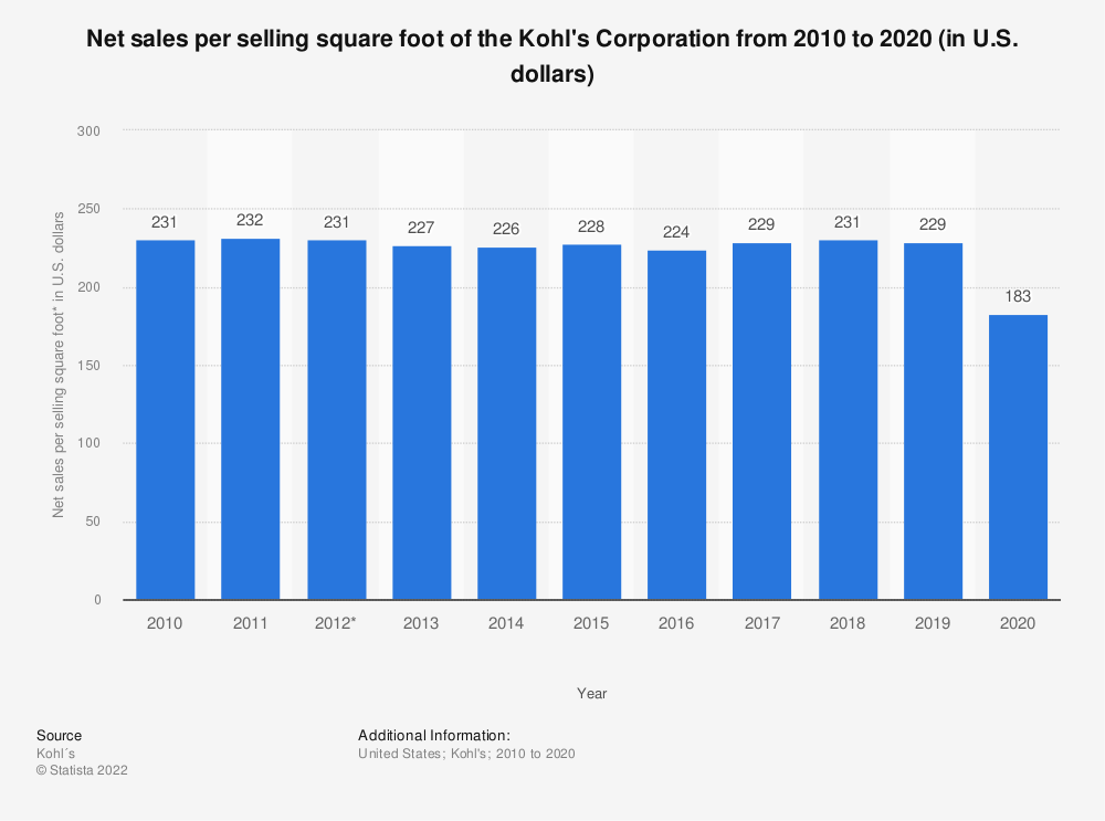 Statistic: Net sales per selling square foot of the Kohl's Corporation from 2010 to 2018 (in U.S. dollars)* | Statista
