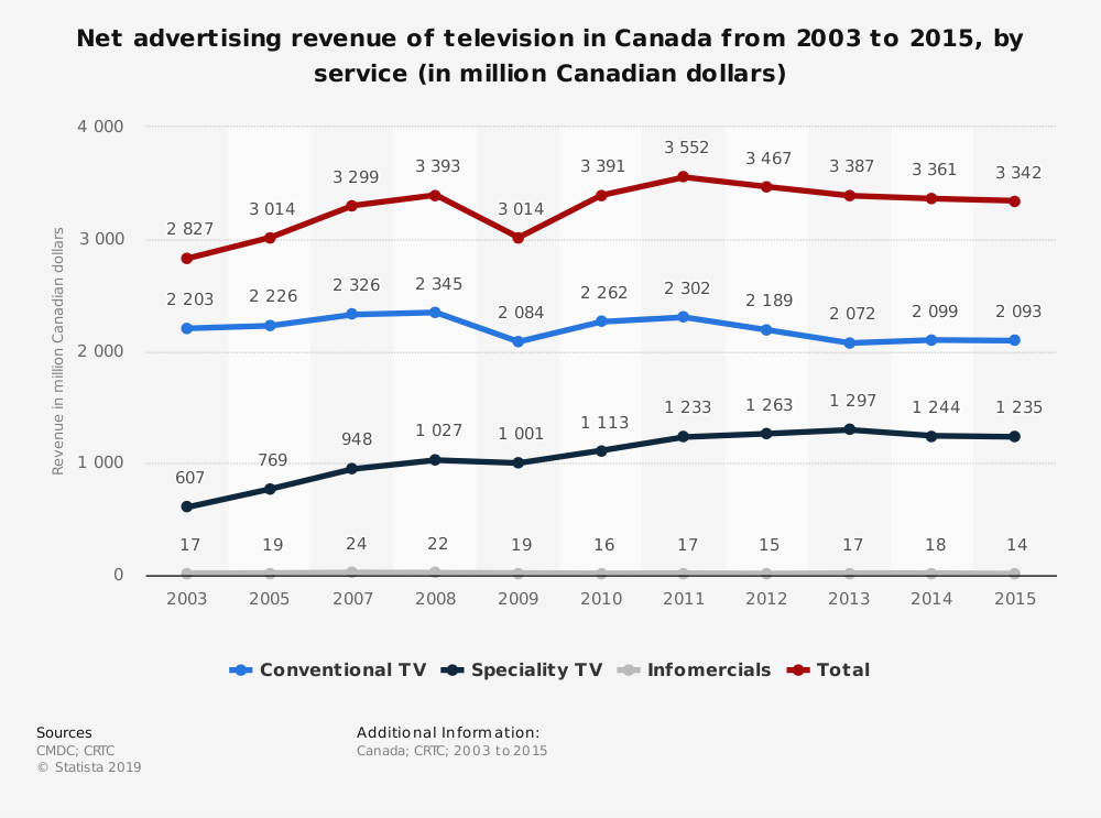 Statistic: Net advertising revenue of television in Canada from 2003 to 2015, by service (in million Canadian dollars) | Statista