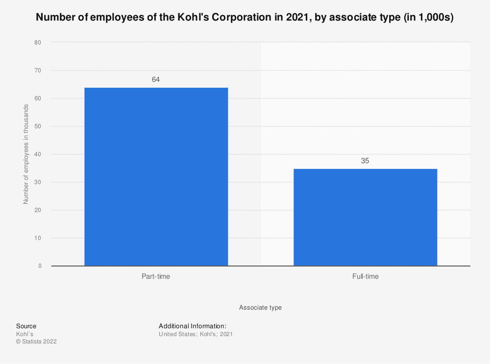 Statistic: Number of employees of the Kohl's Corporation in 2018, by associate type (in 1,000s) | Statista