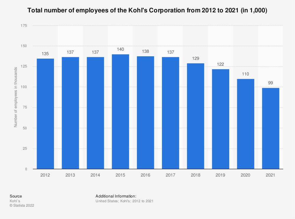 Statistic: Total number of employees of the Kohl's Corporation from 2012 to 2018 (in thousands) | Statista