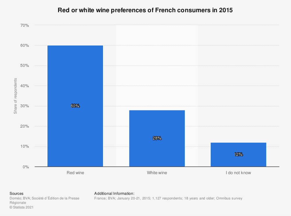 Statistic: Red or white wine preferences of French consumers in 2015 | Statista