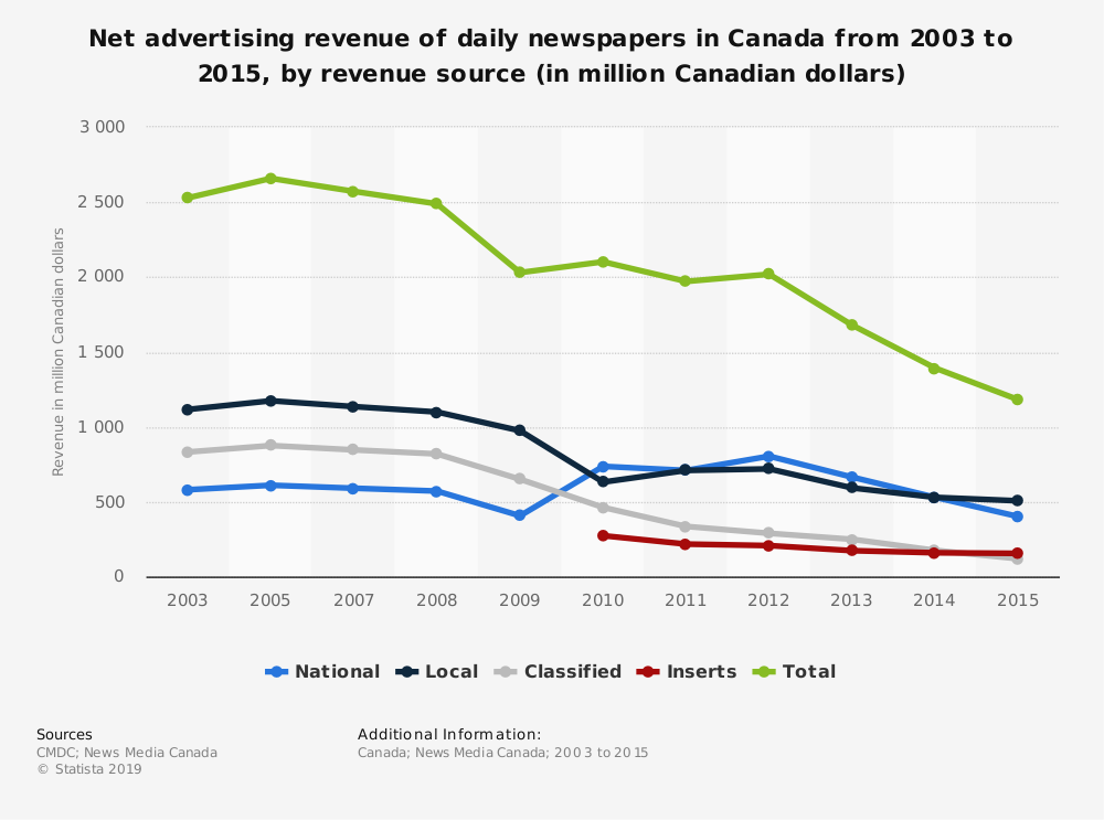 Statistic: Net advertising revenue of daily newspapers in Canada from 2003 to 2015, by revenue source (in million Canadian dollars) | Statista
