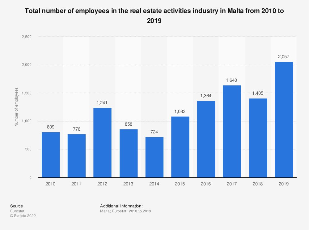 Statistic: Total number of employees in the real estate activitiesindustry in Malta from 2008 to 2017 | Statista
