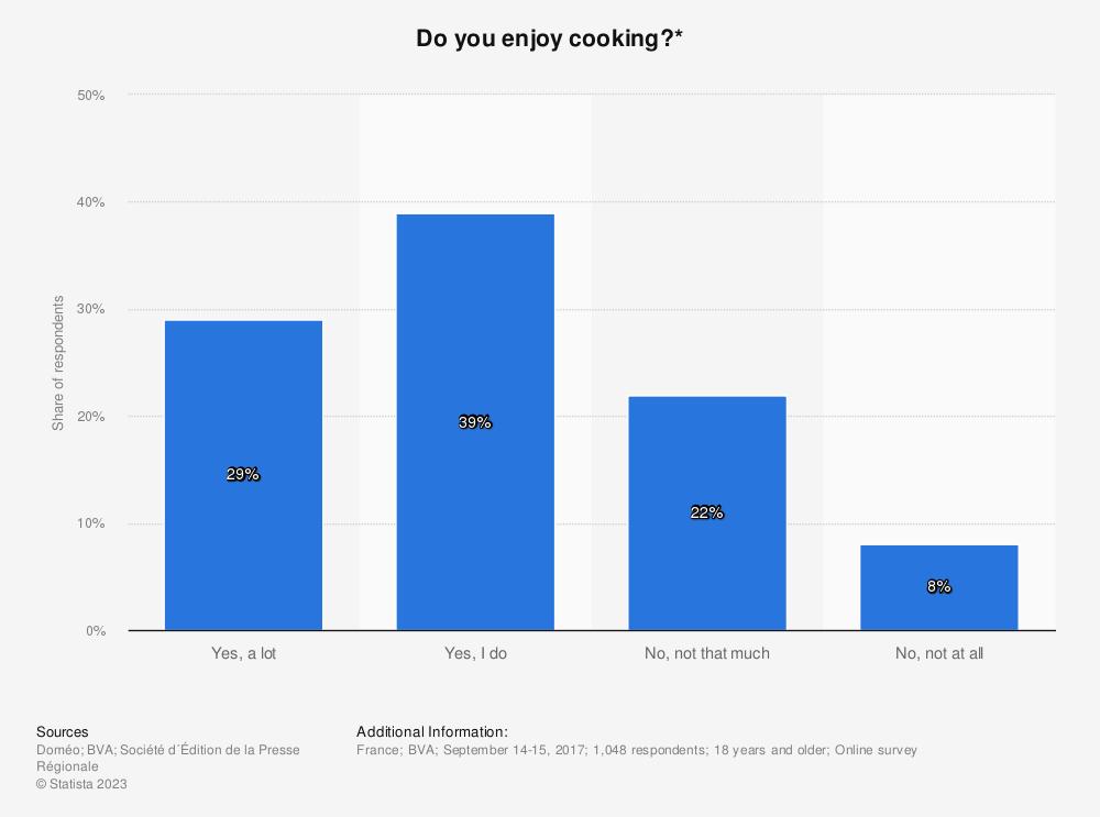 Statistic: Do you enjoy cooking?* | Statista