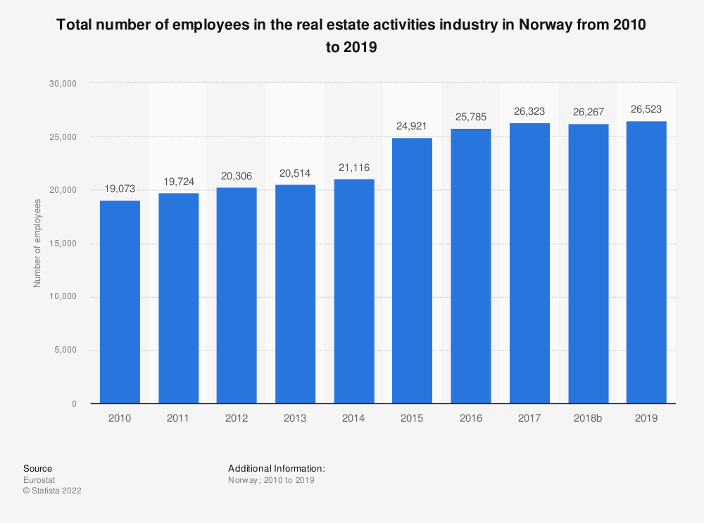 Statistic: Total number of employees in the real estate activitiesindustry in Norway from 2008 to 2015 | Statista