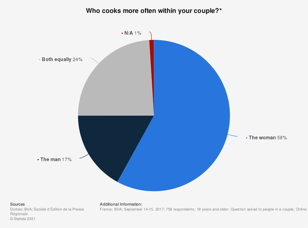 Statistic: Who cooks more often within your couple?* | Statista