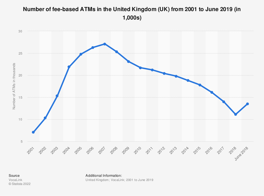 Statistic: Number of fee-based ATMs in the United Kingdom (UK) from 2001 to June 2019 (in 1,000s) | Statista