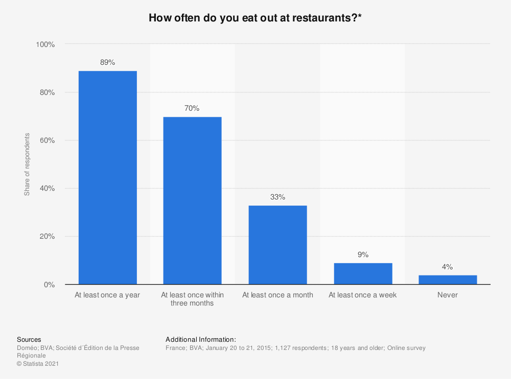 Statistic: How often do you eat out at restaurants?* | Statista