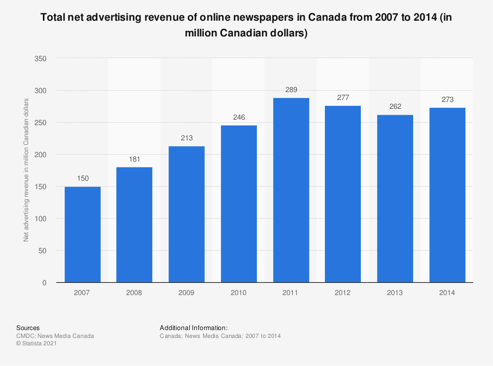 Statistic: Total net advertising revenue of online newspapers in Canada from 2007 to 2014 (in million Canadian dollars) | Statista