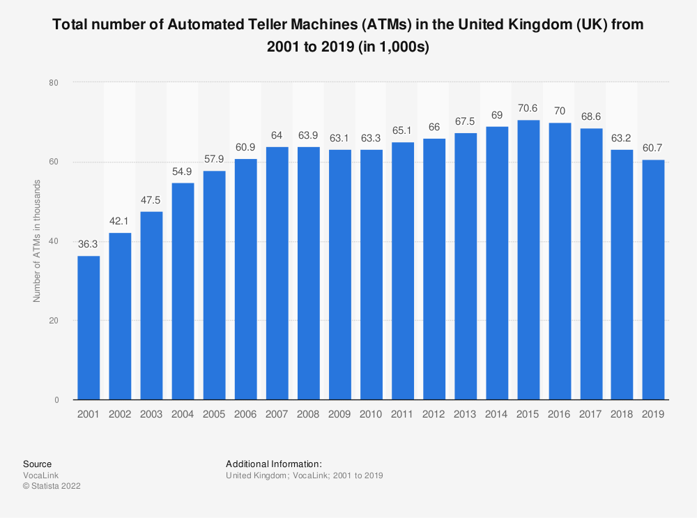 Statistic: Total number of ATMs in the United Kingdom (UK) from 2001 to 2016 (in 1,000s) | Statista