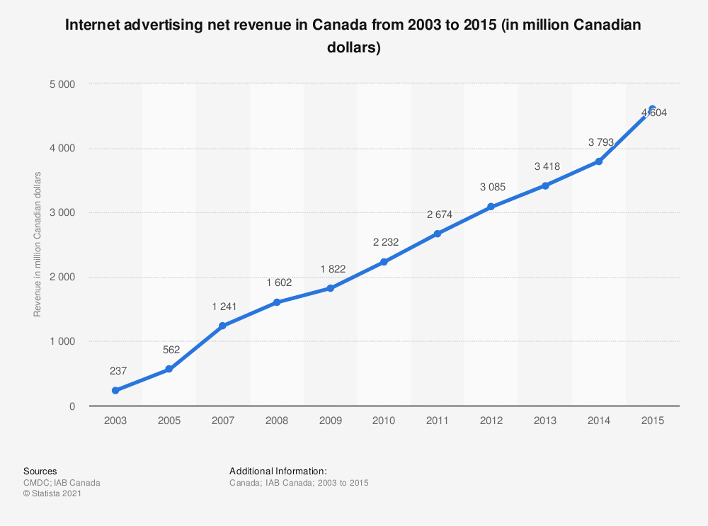 Statistic: Internet advertising net revenue in Canada from 2003 to 2015 (in million Canadian dollars)   Statista