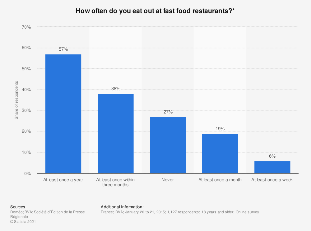 Statistic: How often do you eat out at fast food restaurants?* | Statista