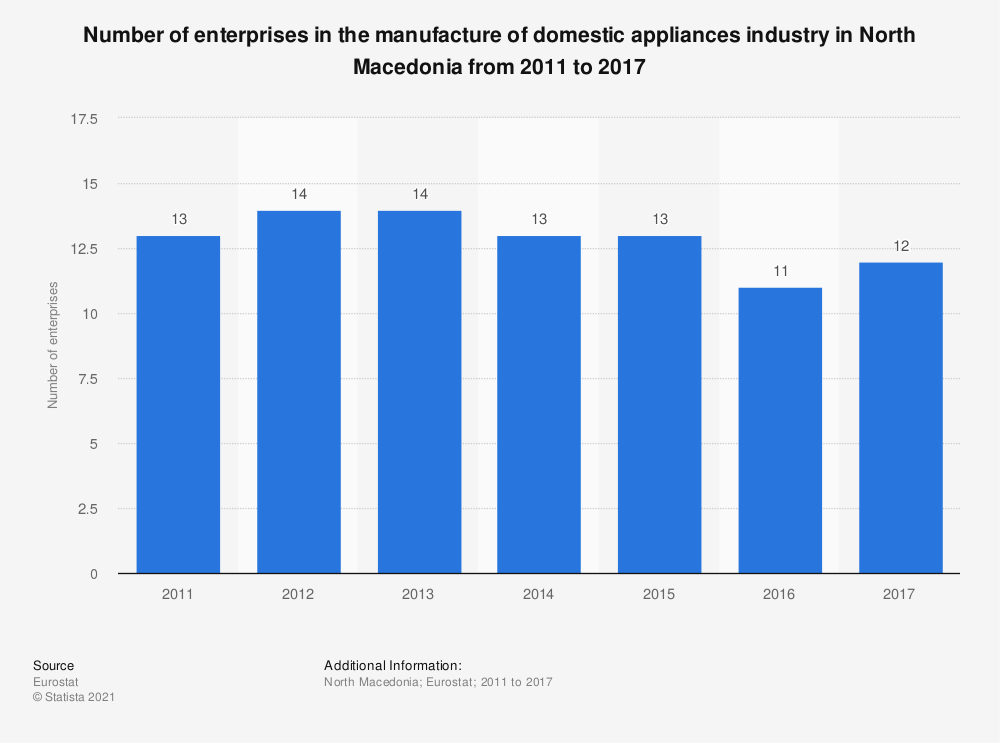 Statistic: Number of enterprises in the manufacture of domestic appliances industry in North Macedonia from 2011 to 2017 | Statista