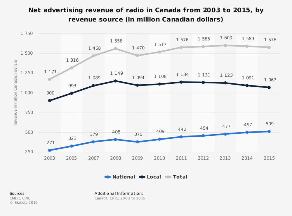 Statistic: Net advertising revenue of radio in Canada from 2003 to 2015, by revenue source (in million Canadian dollars) | Statista