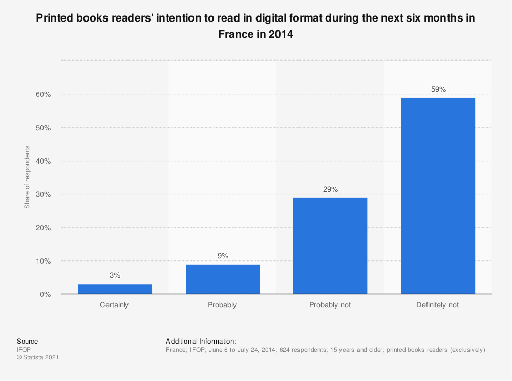 Statistic: Printed books readers' intention to read in digital format during the next six months in France in 2014 | Statista