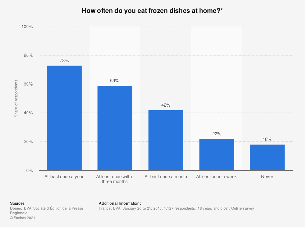 Statistic: How often do you eat frozen dishes at home?* | Statista