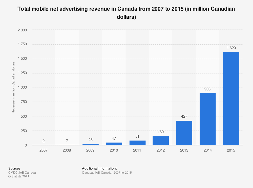 Statistic: Total mobile net advertising revenue in Canada from 2007 to 2015 (in million Canadian dollars) | Statista