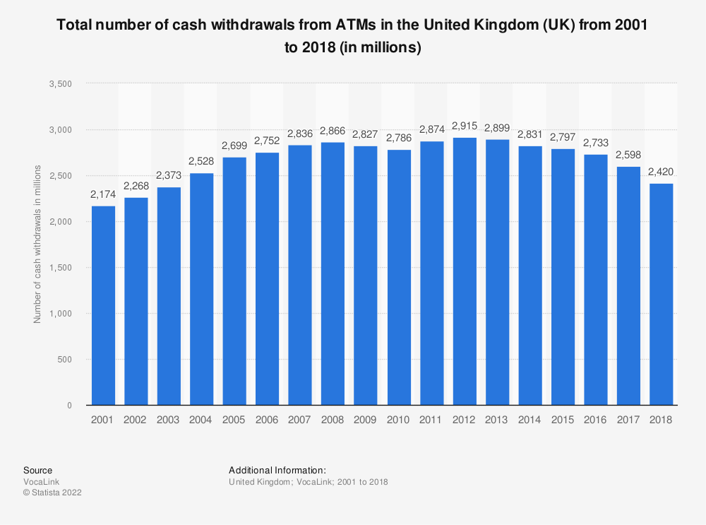 Statistic: Total number of cash withdrawals from ATMs in the United Kingdom (UK) from 2001 to 2018 (in millions) | Statista