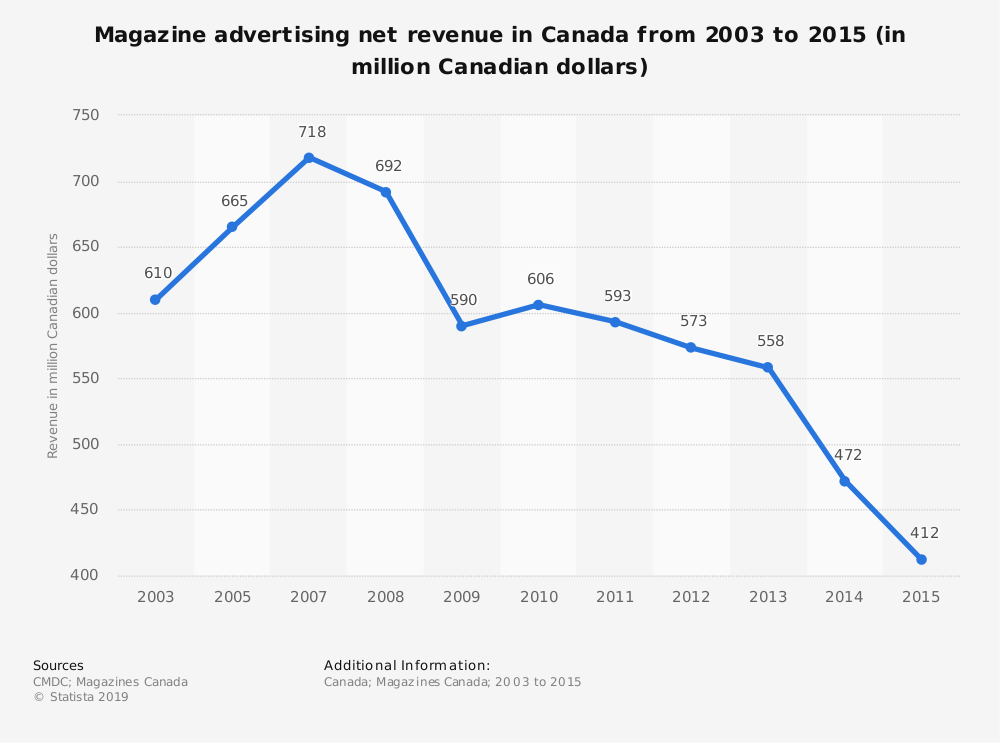 Statistic: Magazine advertising net revenue in Canada from 2003 to 2015 (in million Canadian dollars) | Statista