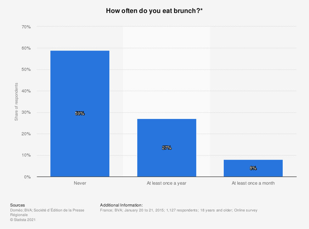 Statistic: How often do you eat brunch?* | Statista