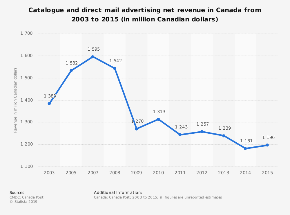Statistic: Catalogue and direct mail advertising net revenue in Canada from 2003 to 2015 (in million Canadian dollars) | Statista