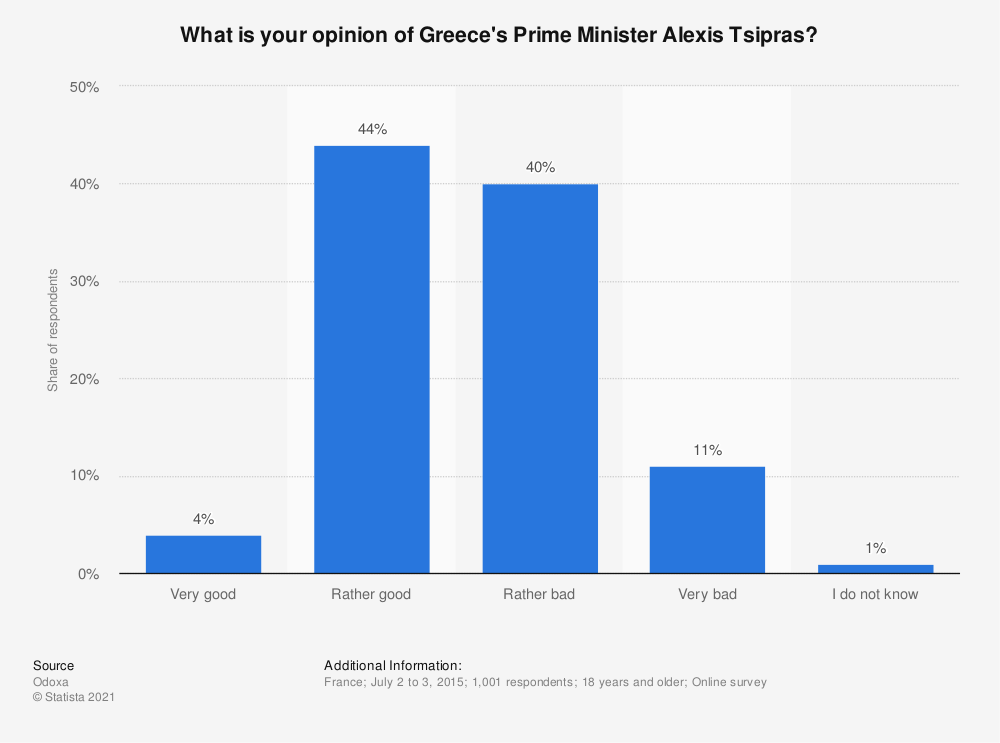 Statistic: What is your opinion of Greece's Prime Minister Alexis Tsipras? | Statista