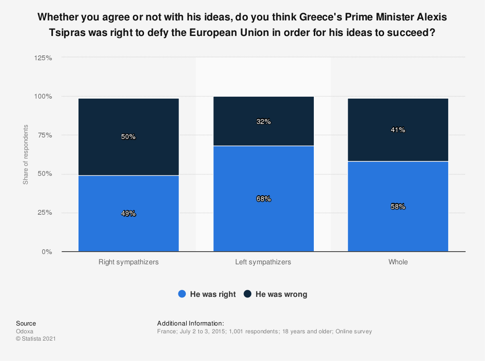 Statistic: Whether you agree or not with his ideas, do you think Greece's Prime Minister Alexis Tsipras was right to defy the European Union in order for his ideas to succeed? | Statista