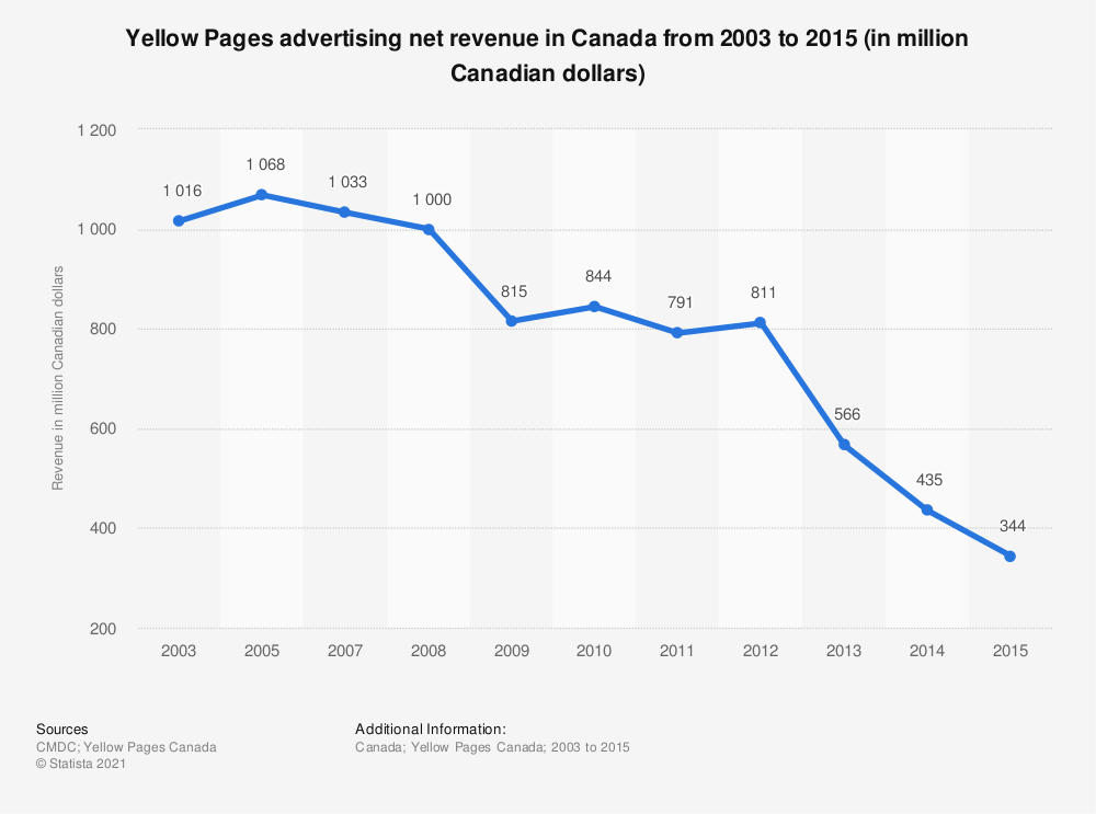 Statistic: Yellow Pages advertising net revenue in Canada from 2003 to 2015 (in million Canadian dollars) | Statista