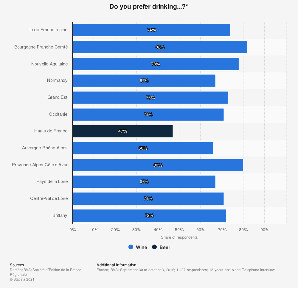 Statistic: Do you prefer drinking...?* | Statista
