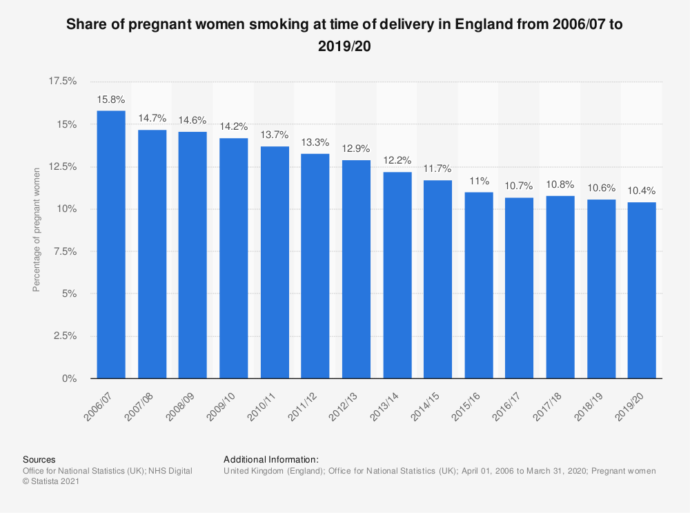Statistic: Share of pregnant women smoking at time of delivery in England from 2006 to 2019 | Statista