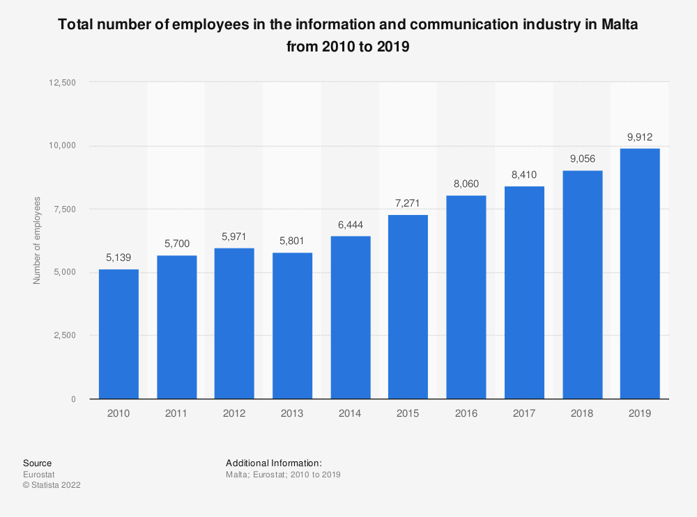 Statistic: Total number of employees in the information and communication industry in Malta from 2008 to 2016 | Statista