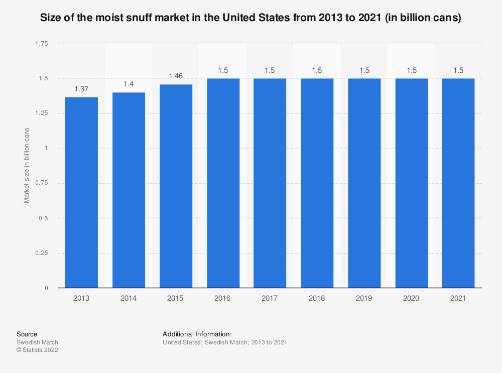 Statistic: Size of the moist snuff market in the United States from 2013 to 2017 (in billion cans) | Statista