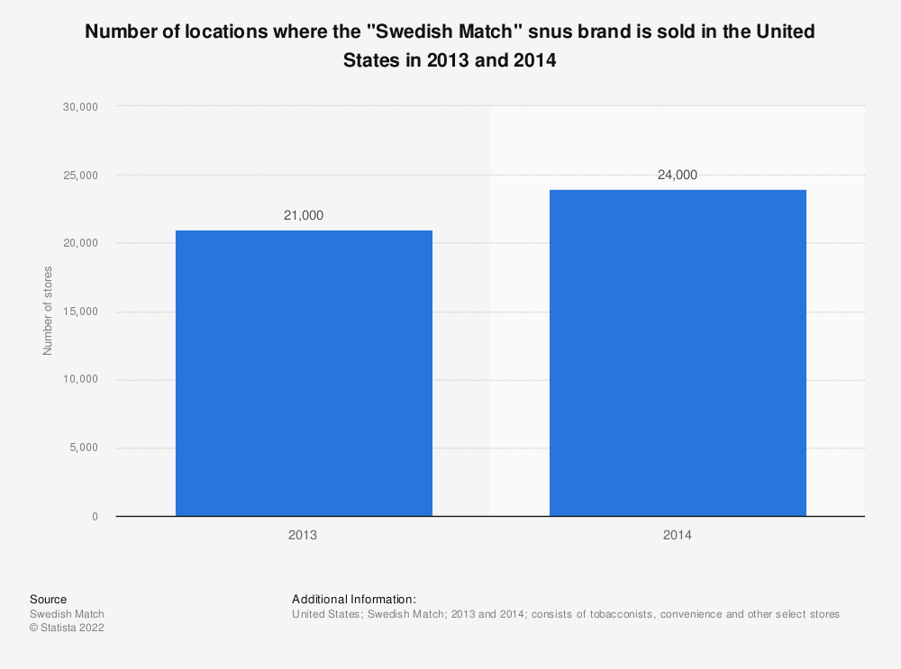 """Statistic: Number of locations where the """"Swedish Match"""" snus brand is sold in the United States in 2013 and 2014 