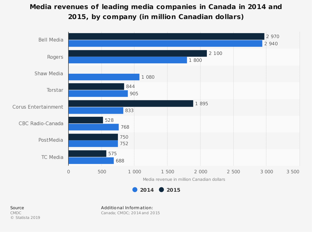 Statistic: Media revenues of leading media companies in Canada in 2014 and 2015, by company (in million Canadian dollars) | Statista