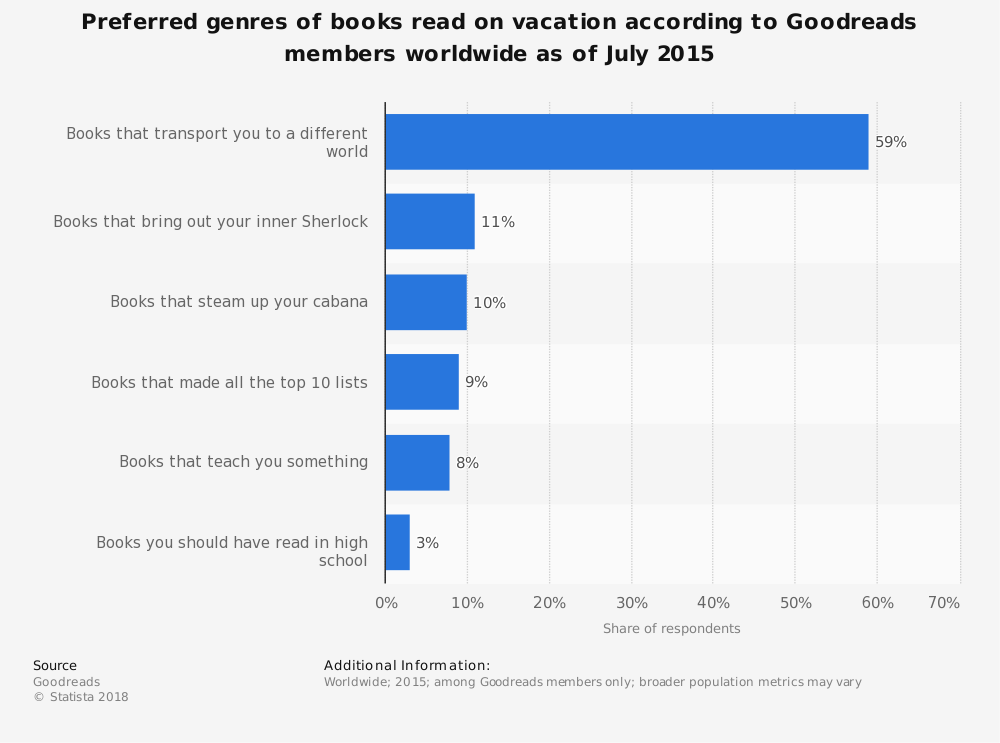 Statistic: Preferred genres of books read on vacation according to Goodreads members worldwide as of July 2015 | Statista