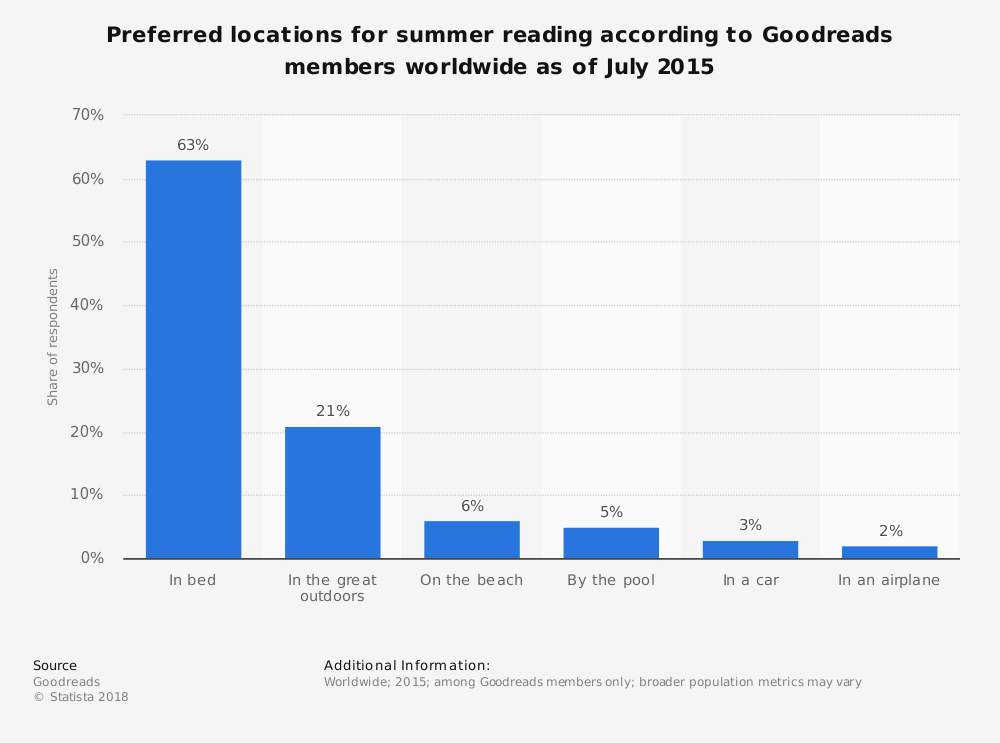 Statistic: Preferred locations for summer reading according to Goodreads members worldwide as of July 2015 | Statista