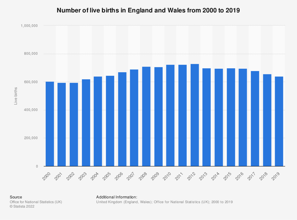 Statistic: Number of live births in England and Wales from 2000 to 2018 | Statista