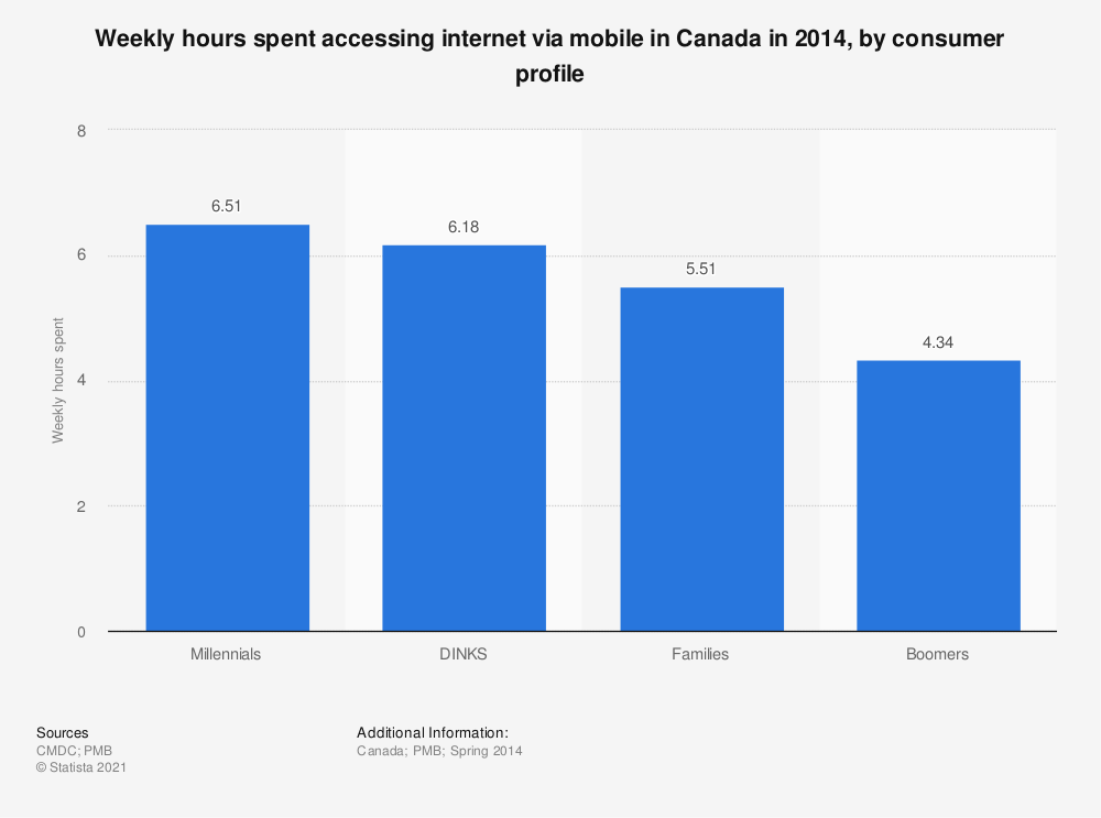 Statistic: Weekly hours spent accessing internet via mobile in Canada in 2014, by consumer profile | Statista