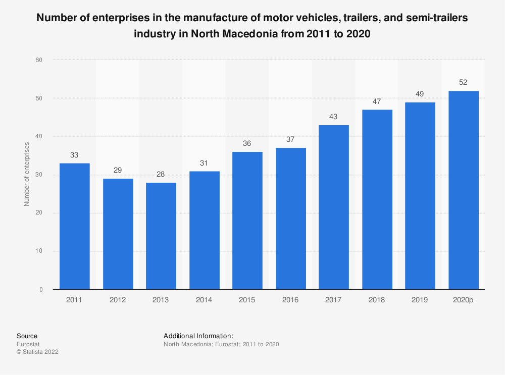 Statistic: Number of enterprises in the manufacture of motor vehicles, trailers and semi-trailers industry in North Macedonia from 2011 to 2017 | Statista
